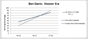 bd hoover years