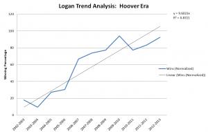 logan hoover years